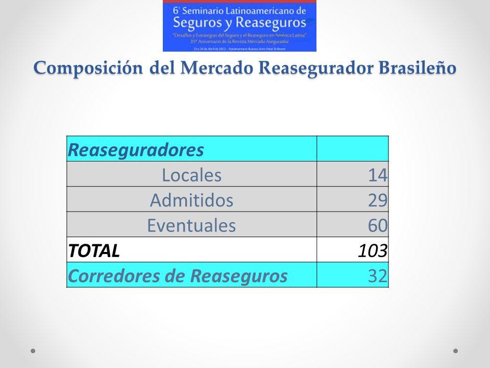 Composición del Mercado Reasegurador Brasileño Reaseguradores Locales14 Admitidos29 Eventuales60 TOTAL103 Corredores de Reaseguros32