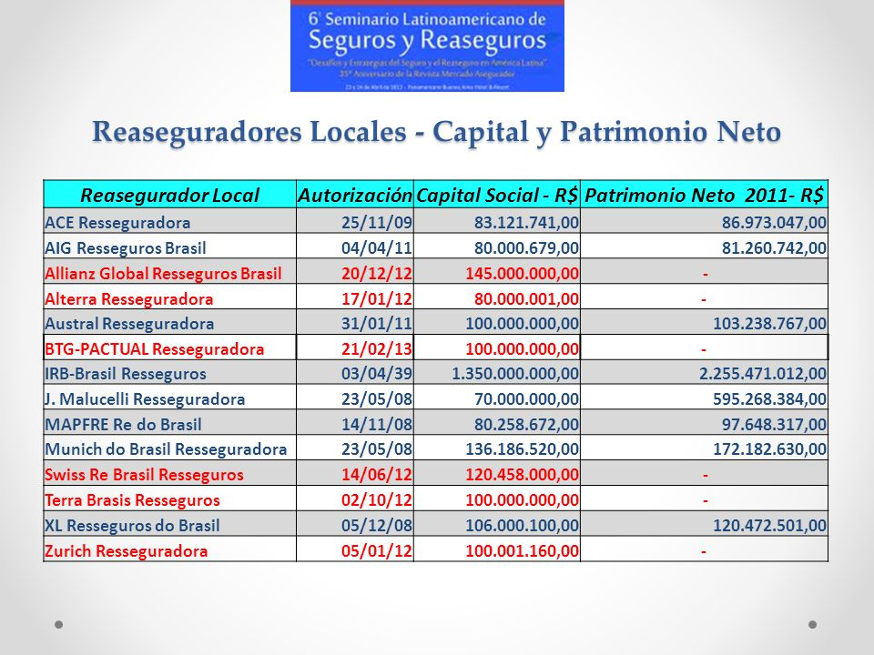 Reaseguradores Locales - Capital y Patrimonio Neto Reasegurador LocalAutorizaciónCapital Social - R$Patrimonio Neto 2011- R$ ACE Resseguradora25/11/09