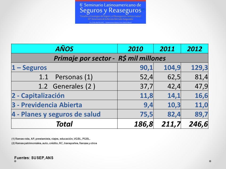 AÑOS201020112012 Primaje por sector - R$ mil millones 1 – Seguros90,1104,9129,3 1.1 Personas (1)52,462,581,4 1.2 Generales (2 )37,742,447,9 2 - Capita