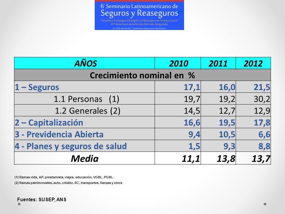 AÑOS 201020112012 Crecimiento nominal en % 1 – Seguros17,116,021,5 1.1 Personas (1)19,719,230,2 1.2 Generales (2)14,512,712,9 2 – Capitalización16,619