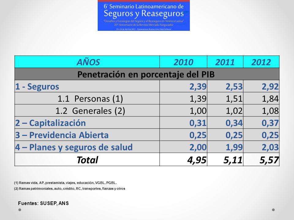 AÑOS201020112012 Penetración en porcentaje del PIB 1 - Seguros2,392,532,92 1.1 Personas (1)1,391,511,84 1.2 Generales (2)1,001,021,08 2 – Capitalizaci