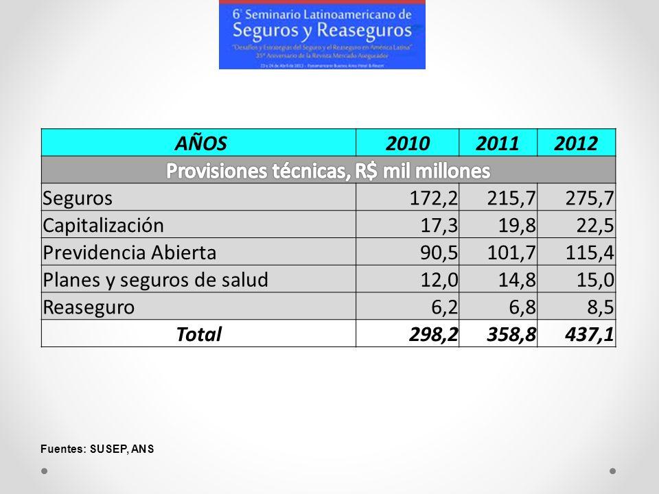 AÑOS201020112012 Seguros172,2215,7275,7 Capitalización17,319,822,5 Previdencia Abierta90,5101,7115,4 Planes y seguros de salud12,014,815,0 Reaseguro6,