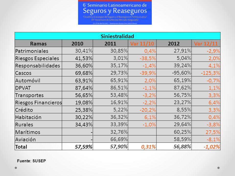 Siniestralidad Ramas20102011Var 11/102012Var 12/11 Patrimoniales 30,41%30,85% 0,4% 27,91% -2,9% Riesgos Especiales41,53% 3,01% -38,5% 5,04% 2,0% Respo