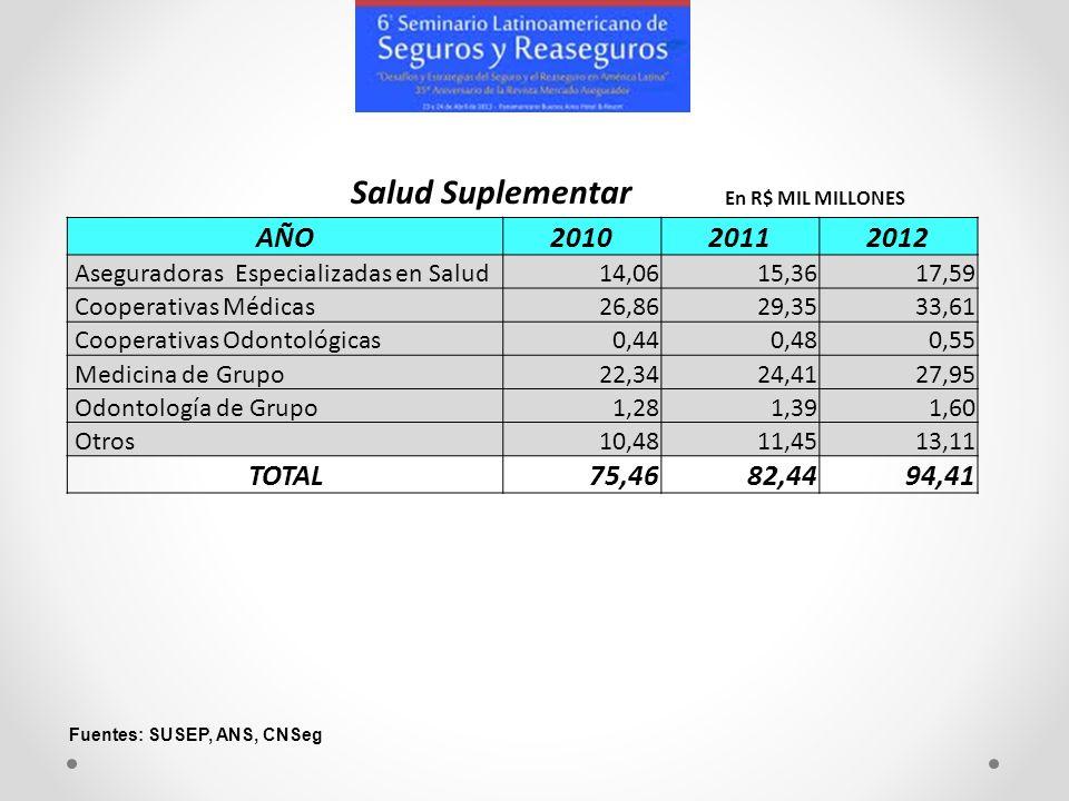 AÑO201020112012 Aseguradoras Especializadas en Salud14,0615,3617,59 Cooperativas Médicas26,8629,3533,61 Cooperativas Odontológicas0,440,480,55 Medicin