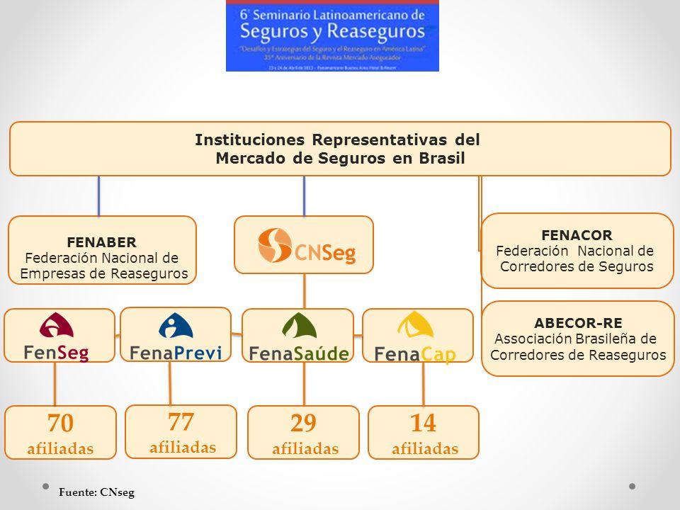 FENACOR Federación Nacional de Corredores de Seguros FENABER Federación Nacional de Empresas de Reaseguros ABECOR-RE Associación Brasileña de Corredor