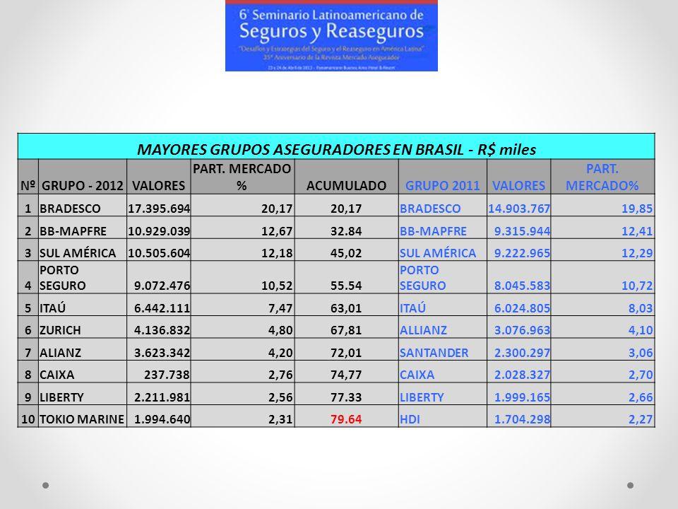 MAYORES GRUPOS ASEGURADORES EN BRASIL - R$ miles NºGRUPO - 2012VALORES PART. MERCADO %ACUMULADOGRUPO 2011VALORES PART. MERCADO% 1BRADESCO17.395.69420,