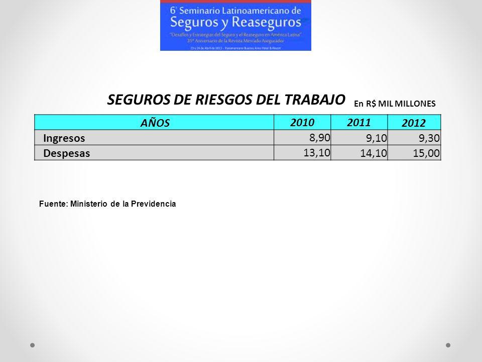 AÑOS201020112012 Ingresos8,909,109,30 Despesas13,1014,1015,00 En R$ MIL MILLONES Fuente: Ministerio de la Previdencia SEGUROS DE RIESGOS DEL TRABAJO