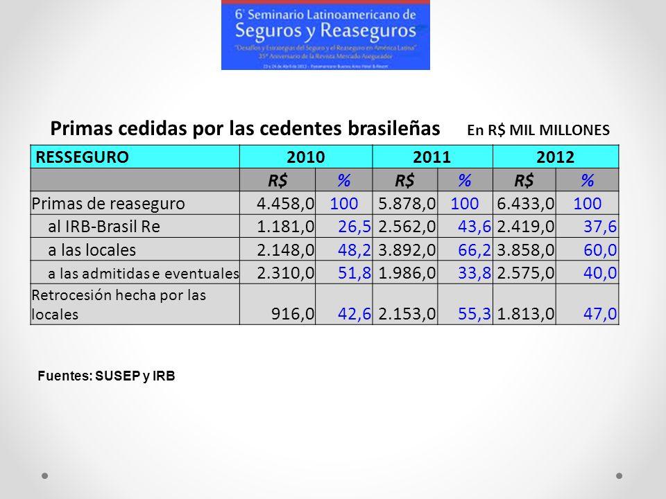 RESSEGURO201020112012 R$% % % Primas de reaseguro4.458,01005.878,01006.433,0100 al IRB-Brasil Re1.181,026,52.562,043,62.419,037,6 a las locales2.148,0