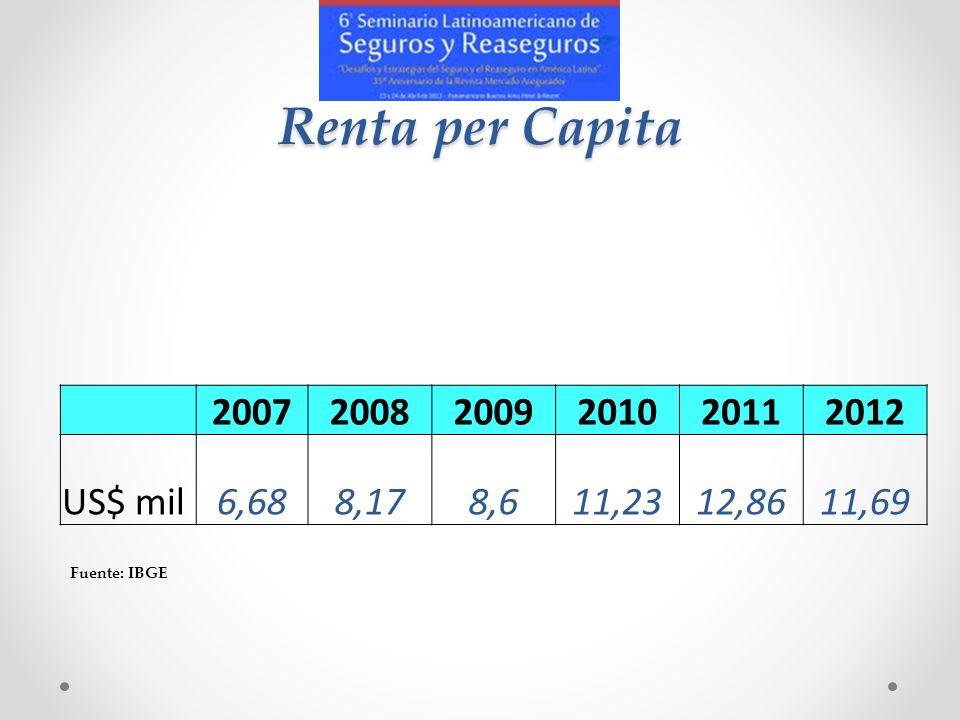 Renta per Capita 200720082009201020112012 US$ mil6,688,178,611,2312,8611,69 Fuente: IBGE
