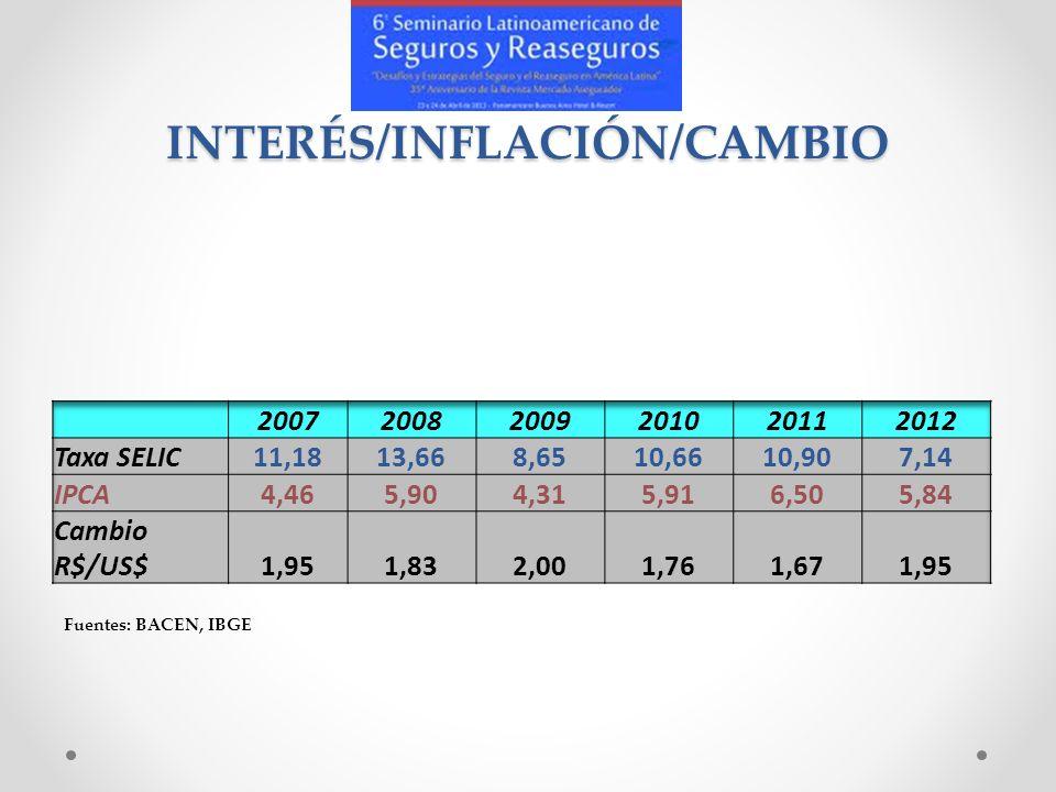 INTERÉS/INFLACIÓN/CAMBIO Fuentes: BACEN, IBGE
