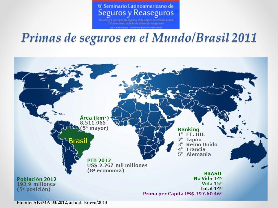 Primas de seguros en el Mundo/Brasil 2011 Brasil Área (km 2 ) 8,511,965 (5 a mayor) PIB 2012 US$ 2.267 mil millones (8 a economía) Población 2012 193,