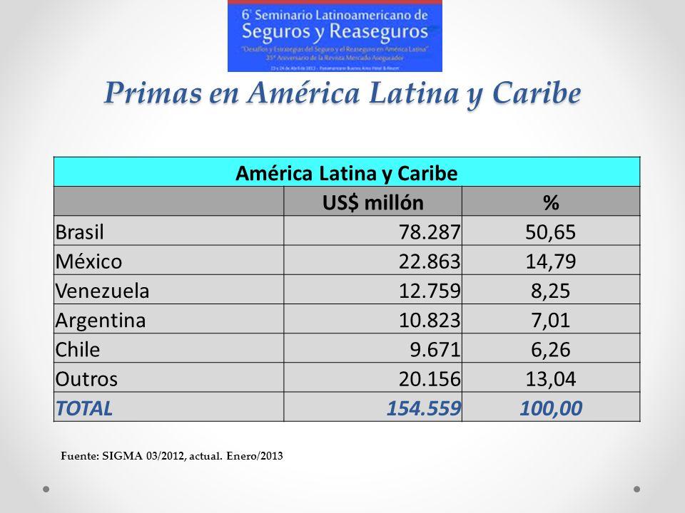 Primas en América Latina y Caribe América Latina y Caribe US$ millón% Brasil78.28750,65 México22.86314,79 Venezuela12.7598,25 Argentina10.8237,01 Chil