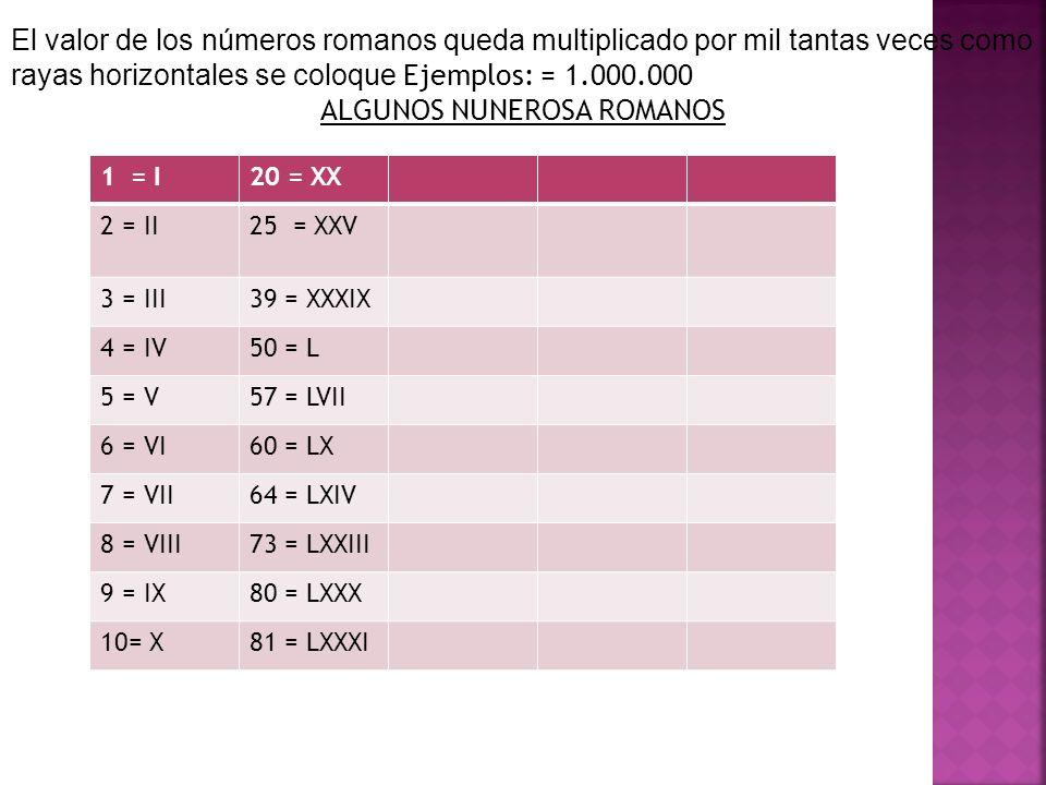El valor de los números romanos queda multiplicado por mil tantas veces como rayas horizontales se coloque Ejemplos: = 1.000.000 ALGUNOS NUNEROSA ROMANOS 1 = I20 = XX 2 = II25 = XXV 3 = III39 = XXXIX 4 = IV50 = L 5 = V57 = LVII 6 = VI60 = LX 7 = VII64 = LXIV 8 = VIII73 = LXXIII 9 = IX80 = LXXX 10= X81 = LXXXI