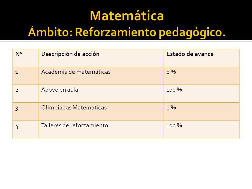 N°Descripción de acciónEstado de avance 1Academia de matemáticas0 % 2Apoyo en aula100 % 3Olimpiadas Matemáticas0 % 4Talleres de reforzamiento100 %