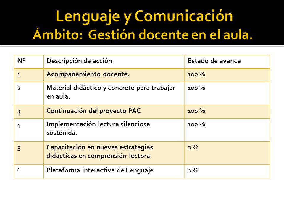 N°Descripción de acciónEstado de avance 1Acompañamiento docente.100 % 2Material didáctico y concreto para trabajar en aula.