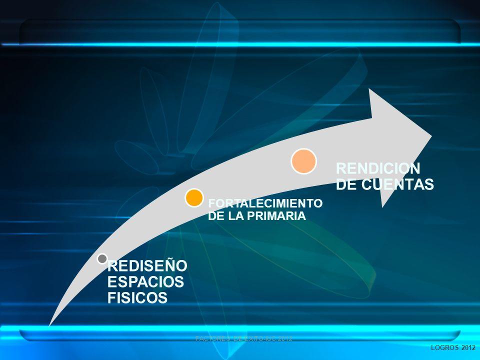 FACTORES DE EXITO-IUC.2012 REDISEÑO ESPACIOS FISICOS FORTALECIMIENTO DE LA PRIMARIA RENDICION DE CUENTAS LOGROS 2012