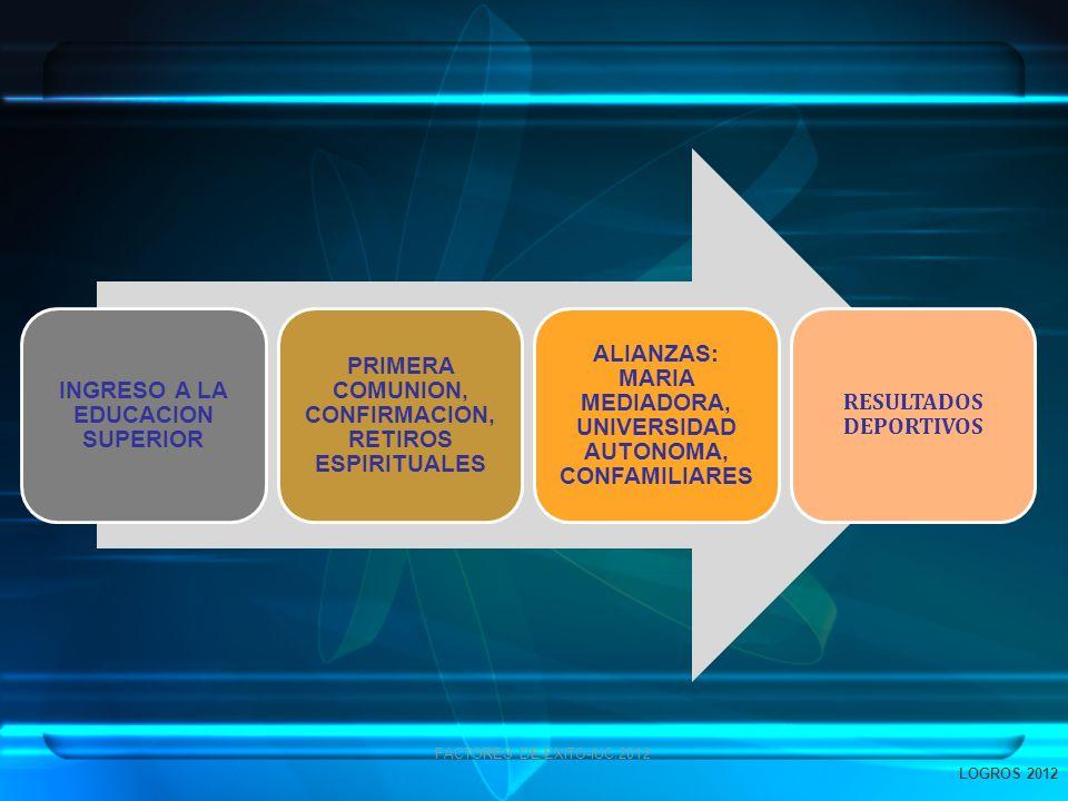 INGRESO A LA EDUCACION SUPERIOR PRIMERA COMUNION, CONFIRMACION, RETIROS ESPIRITUALES ALIANZAS: MARIA MEDIADORA, UNIVERSIDAD AUTONOMA, CONFAMILIARES RE