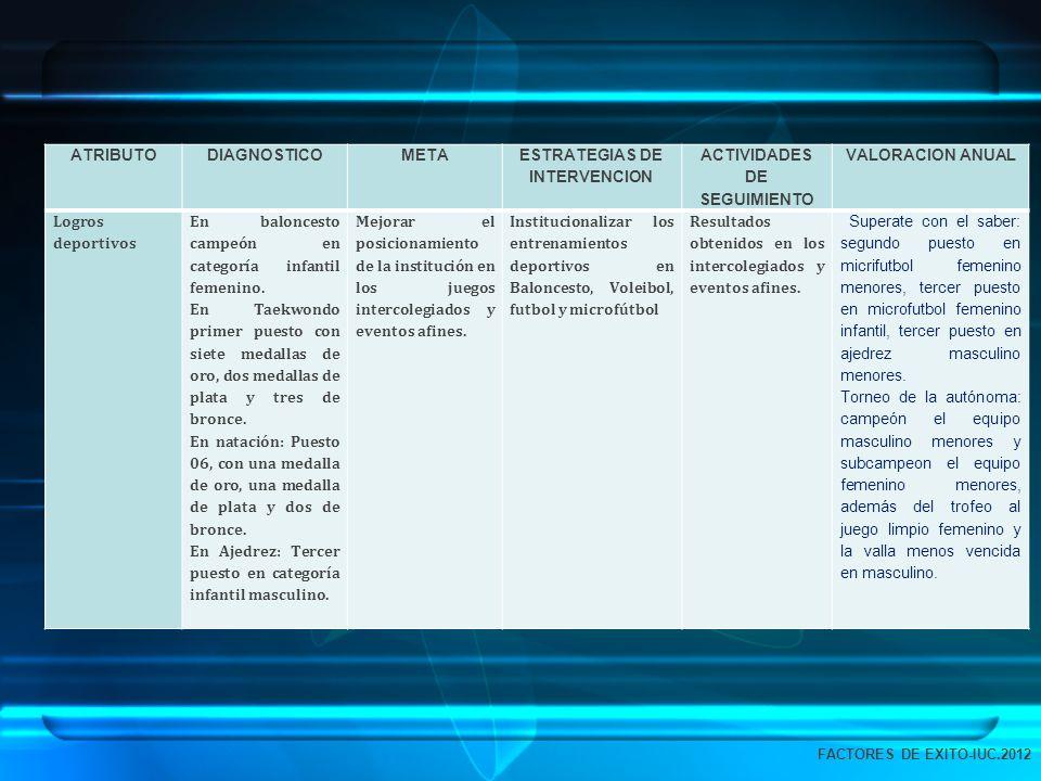 ATRIBUTODIAGNOSTICOMETA ESTRATEGIAS DE INTERVENCION ACTIVIDADES DE SEGUIMIENTO VALORACION ANUAL Logros deportivos En baloncesto campeón en categoría i