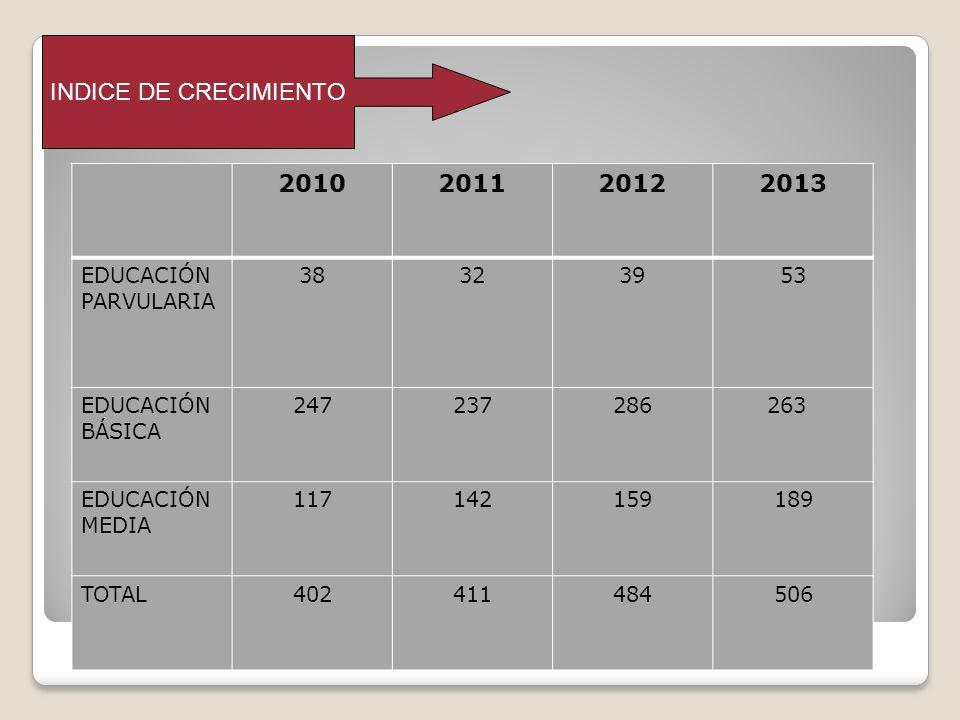 INDICE DE CRECIMIENTO 2010201120122013 EDUCACIÓN PARVULARIA 38323953 EDUCACIÓN BÁSICA 247237286 263 EDUCACIÓN MEDIA 117142159189 TOTAL402411484506