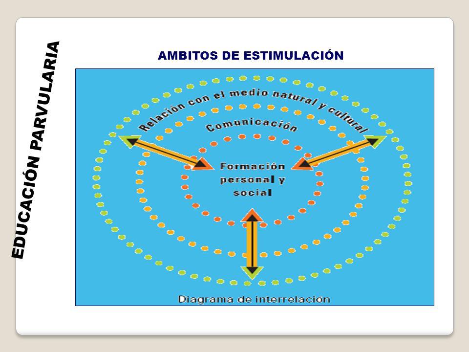 EDUCACIÓN PARVULARIA AMBITOS DE ESTIMULACIÓN