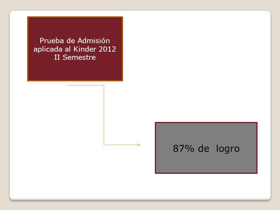 Prueba de Admisión aplicada al Kinder 2012 II Semestre 87% de logro