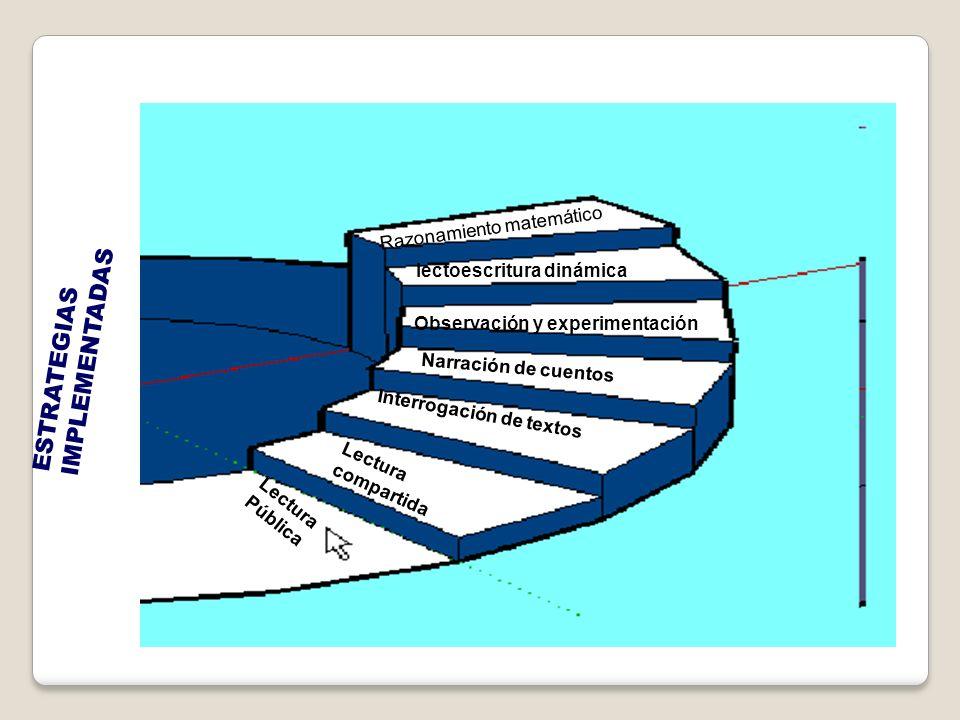 ESTRATEGIAS IMPLEMENTADAS Lectura Pública Lectura compartida Interrogación de textos Narración de cuentos Observación y experimentación Iectoescritura dinámica Razonamiento matemático