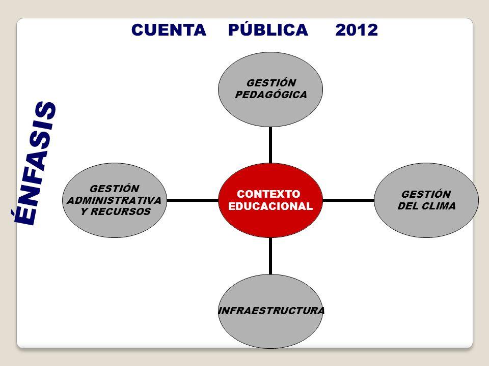 CUENTA PÚBLICA 2012 ÉNFASIS CONTEXTO EDUCACIONAL GESTIÓN PEDAGÓGICA GESTIÓN DEL CLIMA INFRAESTRUCTURA GESTIÓN ADMINISTRATIVA Y RECURSOS