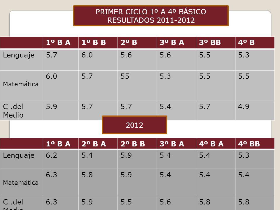 PRIMER CICLO 1º A 4º BÁSICO RESULTADOS 2011-2012 1º B A1º B B2º B3º B A3º BB4º B Lenguaje5.76.05.6 5.55.3 Matemática 6.05.7555.35.5 C.del Medio 5.95.7