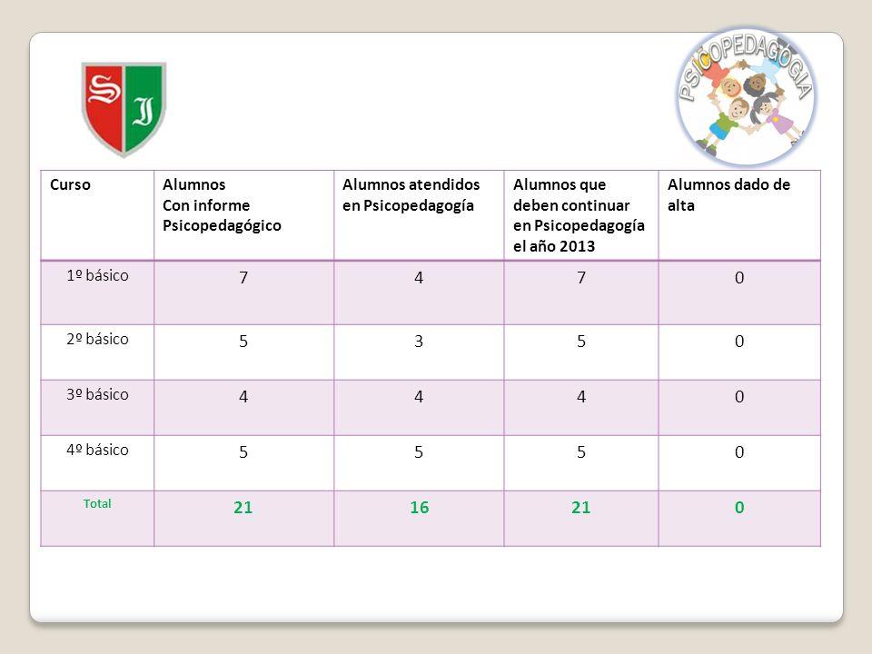 CursoAlumnos Con informe Psicopedagógico Alumnos atendidos en Psicopedagogía Alumnos que deben continuar en Psicopedagogía el año 2013 Alumnos dado de