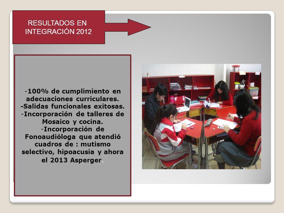 RESULTADOS EN INTEGRACIÓN 2012 -100% de cumplimiento en adecuaciones curriculares. -Salidas funcionales exitosas. -Incorporación de talleres de Mosaic