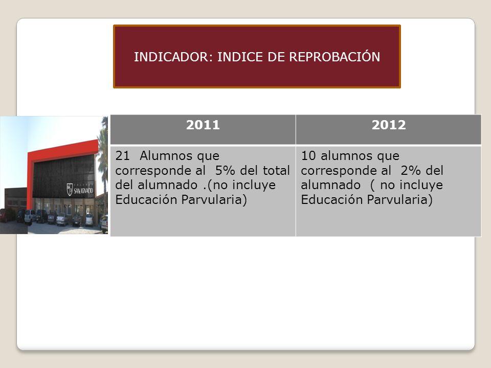 INDICADOR: INDICE DE REPROBACIÓN 20112012 21 Alumnos que corresponde al 5% del total del alumnado.(no incluye Educación Parvularia) 10 alumnos que corresponde al 2% del alumnado ( no incluye Educación Parvularia)