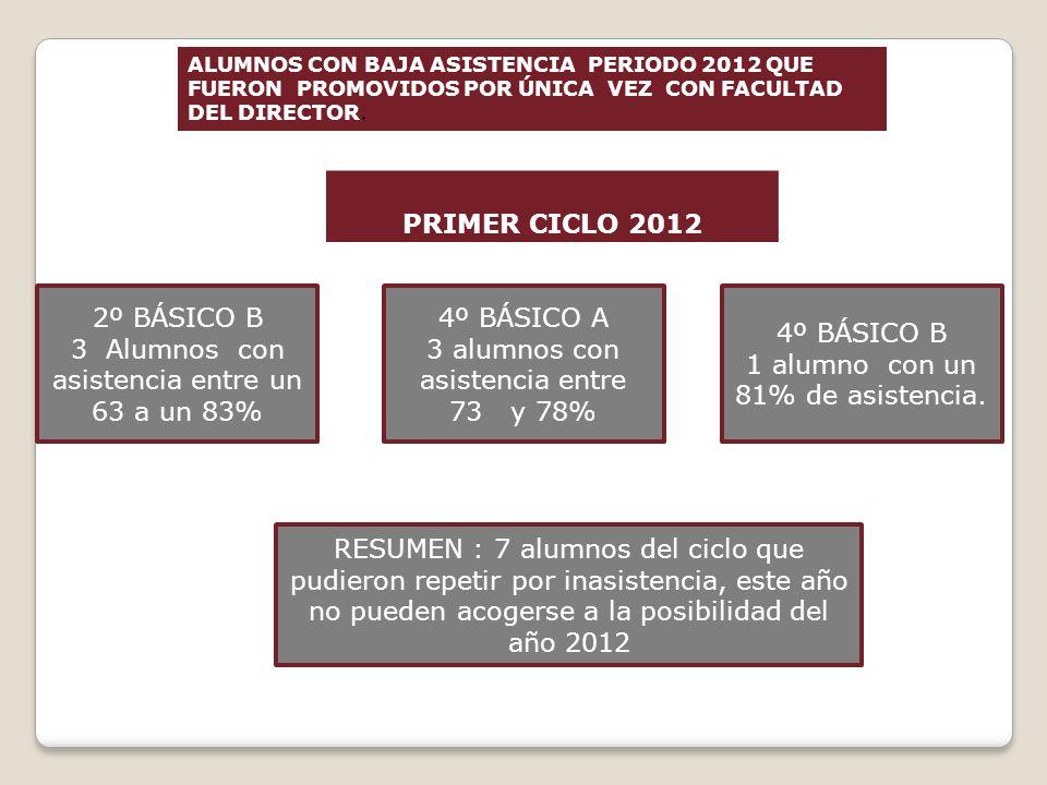 ALUMNOS CON BAJA ASISTENCIA PERIODO 2012 QUE FUERON PROMOVIDOS POR ÚNICA VEZ CON FACULTAD DEL DIRECTOR. PRIMER CICLO 2012 2º BÁSICO B 3 Alumnos con as