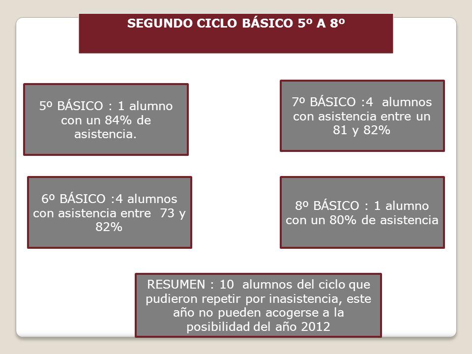 SEGUNDO CICLO BÁSICO 5º A 8º 5º BÁSICO : 1 alumno con un 84% de asistencia. 8º BÁSICO : 1 alumno con un 80% de asistencia 6º BÁSICO :4 alumnos con asi