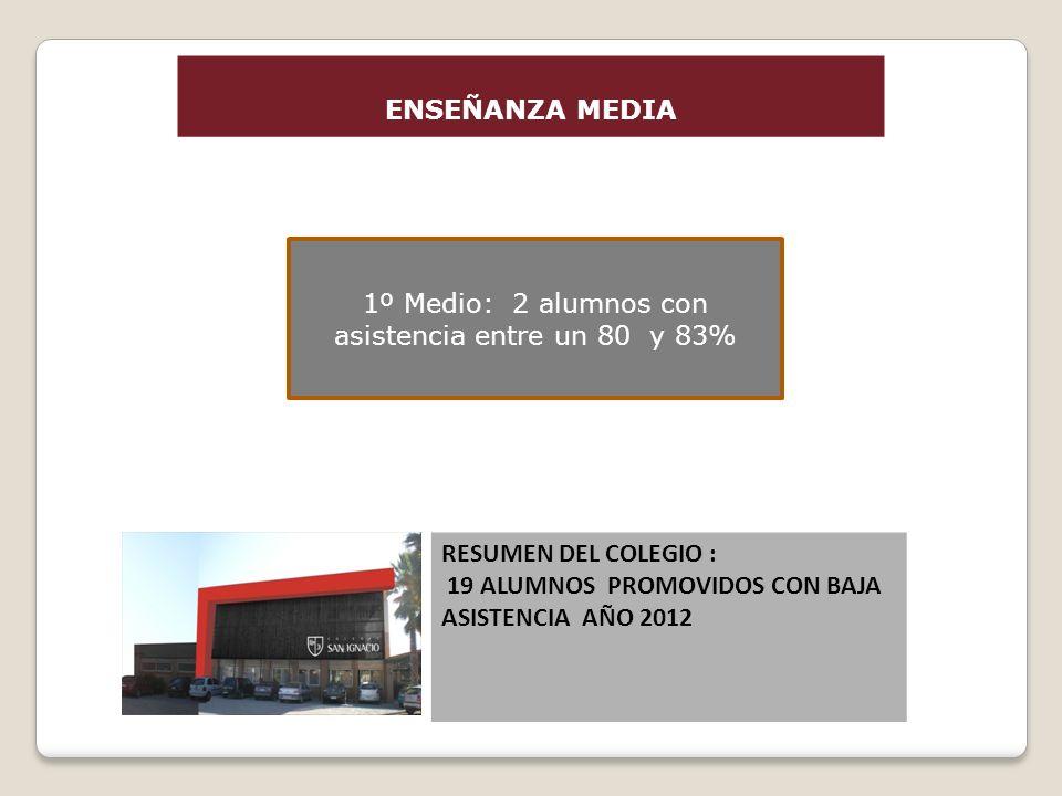 ENSEÑANZA MEDIA 1º Medio: 2 alumnos con asistencia entre un 80 y 83% RESUMEN DEL COLEGIO : 19 ALUMNOS PROMOVIDOS CON BAJA ASISTENCIA AÑO 2012