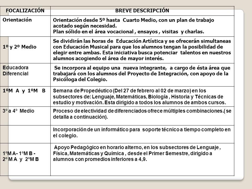 FOCALIZACIÓNBREVE DESCRIPCIÓN OrientaciónOrientación desde 5º hasta Cuarto Medio, con un plan de trabajo acotado según necesidad. Plan sólido en el ár