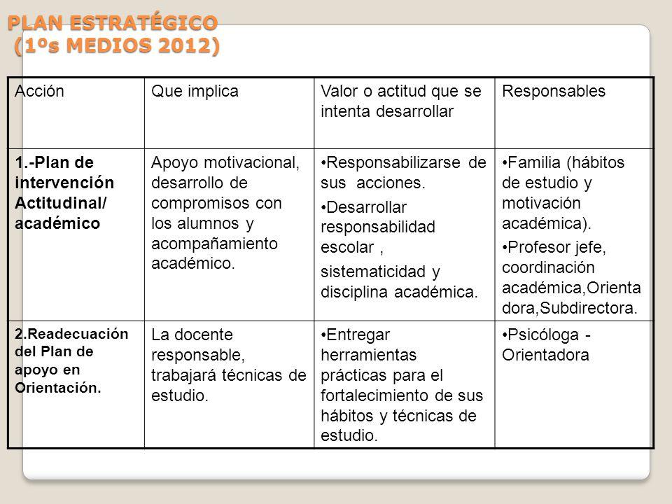 PLAN ESTRATÉGICO (1ºs MEDIOS 2012) AcciónQue implicaValor o actitud que se intenta desarrollar Responsables 1.-Plan de intervención Actitudinal/ acadé