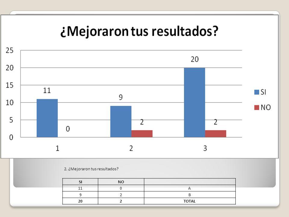 2. ¿Mejoraron tus resultados? SINO 110A 92B 202TOTAL