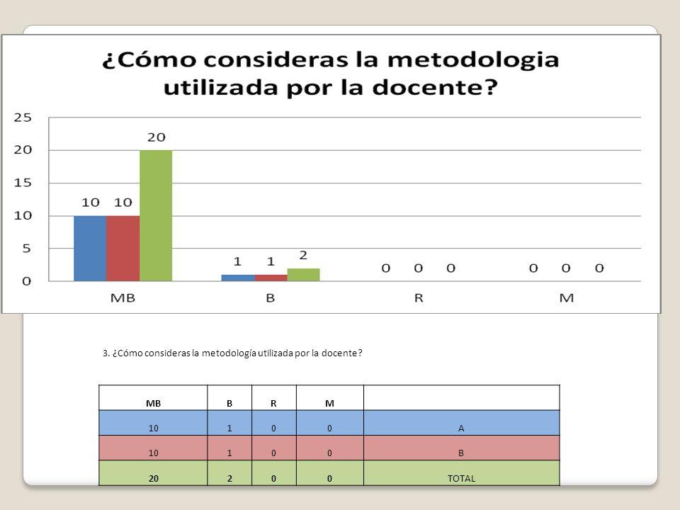 3. ¿Cómo consideras la metodología utilizada por la docente? MBBRM 10100A 100B 20200TOTAL
