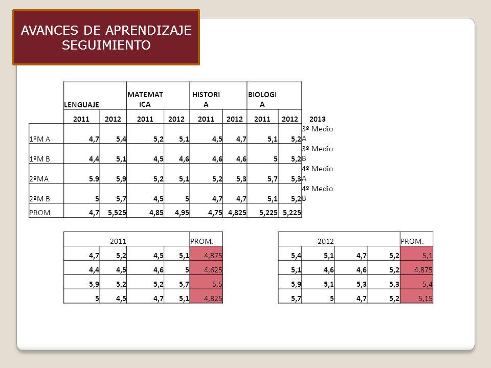 LENGUAJE MATEMAT ICA HISTORI A BIOLOGI A 201120122011201220112012201120122013 1ºM A4,75,45,25,14,54,75,15,2 3º Medio A 1ºM B4,45,14,54,6 55,2 3º Medio