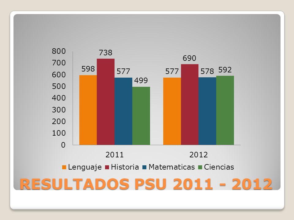 RESULTADOS PSU 2011 - 2012