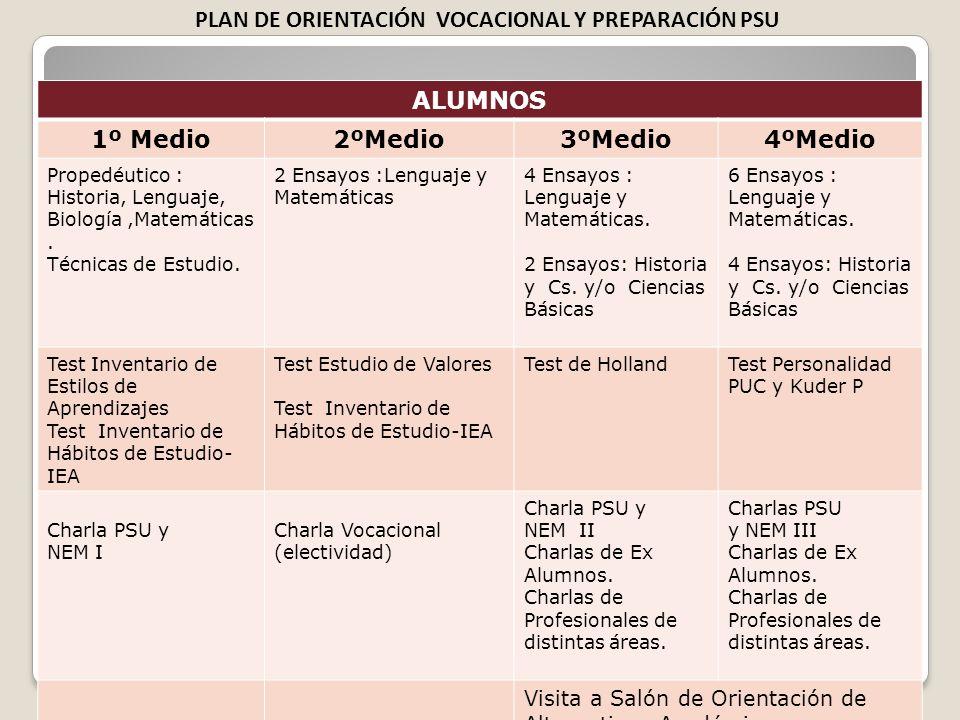 ALUMNOS 1º Medio2ºMedio3ºMedio4ºMedio Propedéutico : Historia, Lenguaje, Biología,Matemáticas.