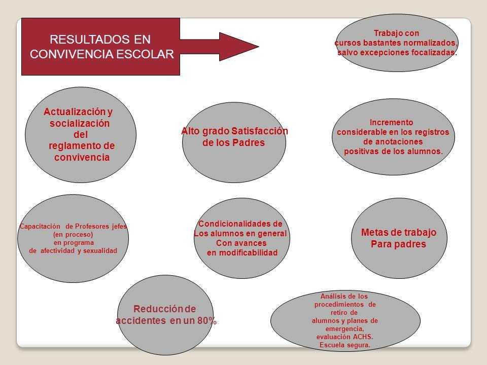 RESULTADOS EN CONVIVENCIA ESCOLAR Actualización y socialización del reglamento de convivencia Reducción de accidentes en un 80% Capacitación de Profes