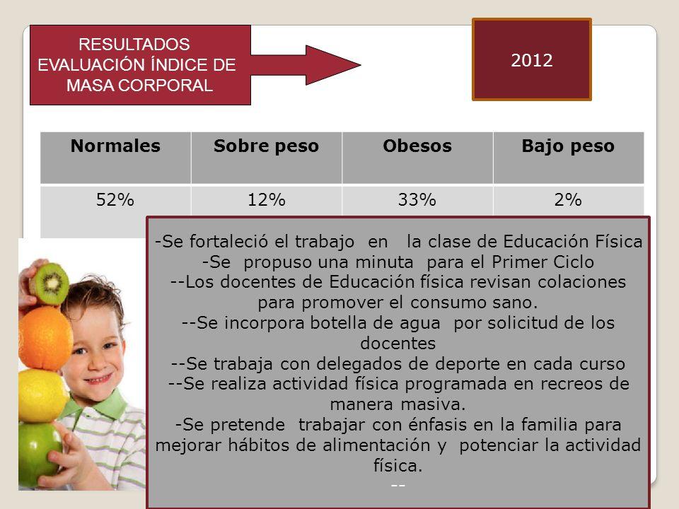 RESULTADOS EVALUACIÓN ÍNDICE DE MASA CORPORAL NormalesSobre pesoObesosBajo peso 52%12%33%2% 2012 -Se fortaleció el trabajo en la clase de Educación Física -Se propuso una minuta para el Primer Ciclo --Los docentes de Educación física revisan colaciones para promover el consumo sano.