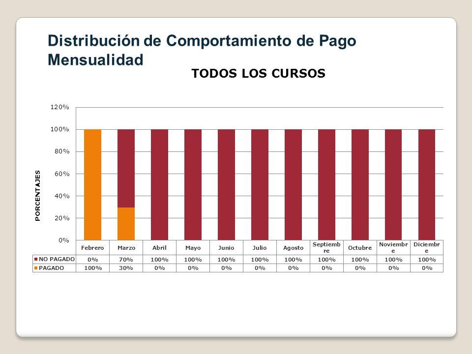 Distribución de Comportamiento de Pago Mensualidad
