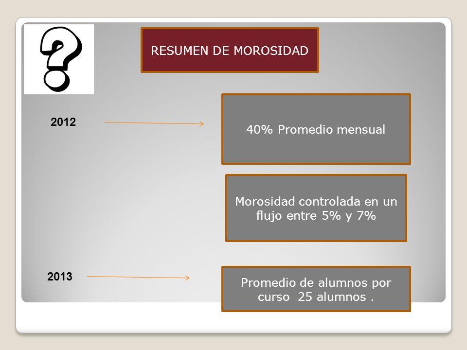 RESUMEN DE MOROSIDAD 40% Promedio mensual 2012 Morosidad controlada en un flujo entre 5% y 7% 2013 Promedio de alumnos por curso 25 alumnos.