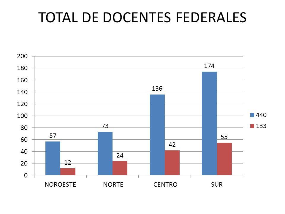 TOTAL DE DOCENTES FEDERALES