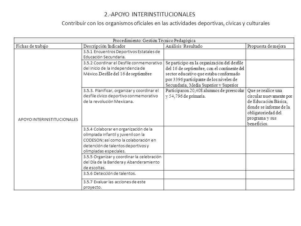 2.-APOYO INTERINSTITUCIONALES Procedimiento: Gestión Técnico Pedagógica Fichas de trabajoDescripción/IndicadorAnálisis/ ResultadoPropuesta de mejora A