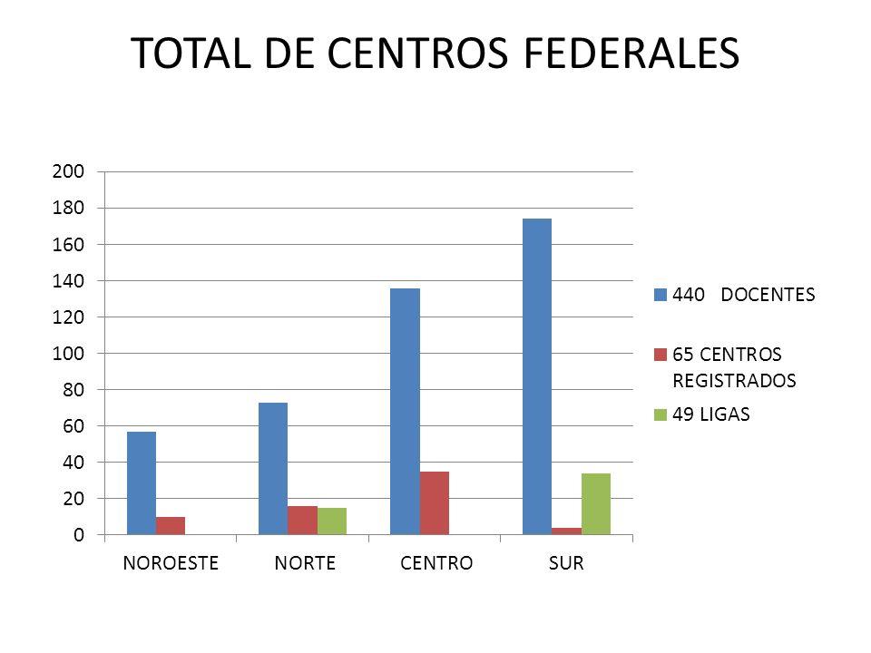 TOTAL DE CENTROS FEDERALES