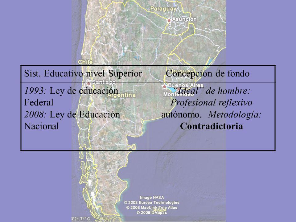 Sist. Educativo nivel Superior Concepción de fondo 1970-80: Nuevo discurso educativo Idea de hombre: Mano de obra calificada Metodología: Tecnocrática