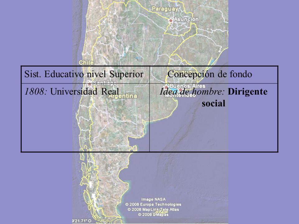 Sist. Educativo nivel Superior Concepción de fondo 1613: Fundacíon de la Universidad Mayor de San Carlos Idea de hombre: Religioso y dirigente social